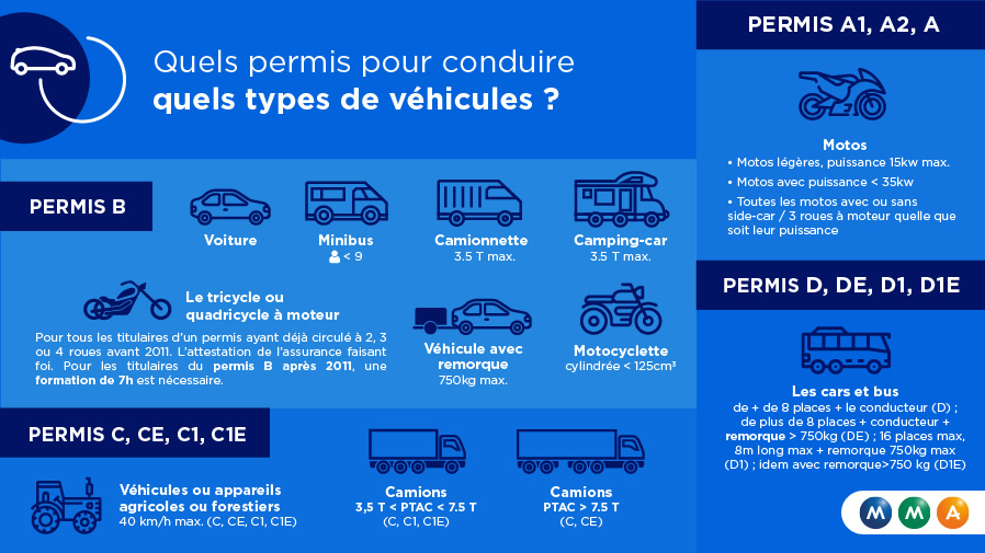 Infographie-vehicule-permis-conduire_897x505.jpg