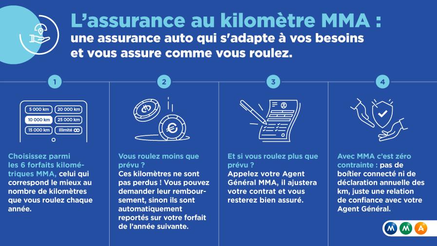 infographie-assurance-auto-economie