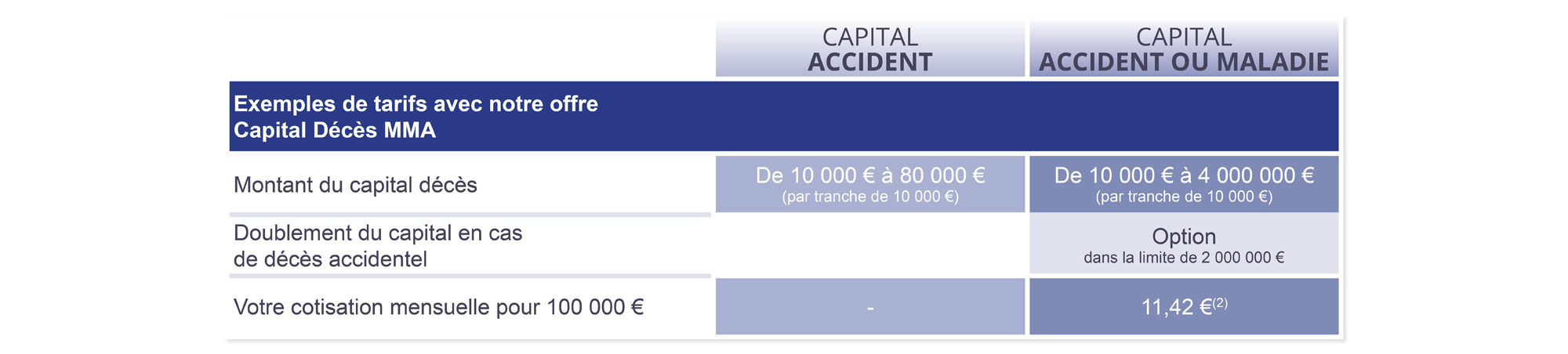 assurance-capital-deces-MMA